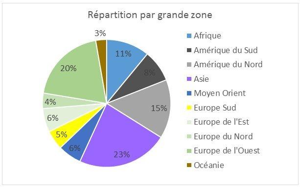 3-RépartitionGéographique