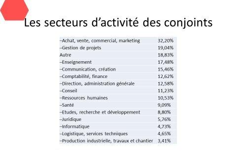 3-secteursActivité