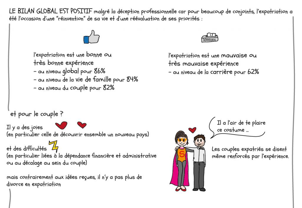Une BD pour tout comprendre à la vie des couples en expat