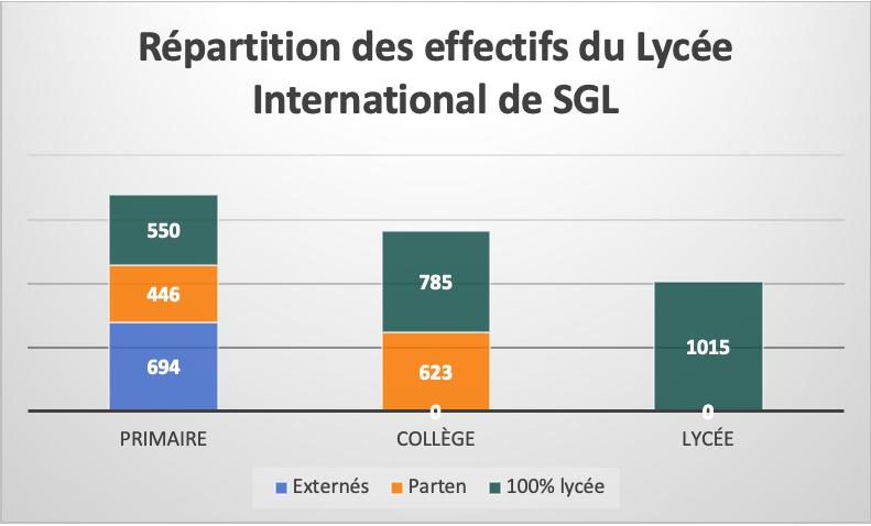 répartition des effectifs du lycée international