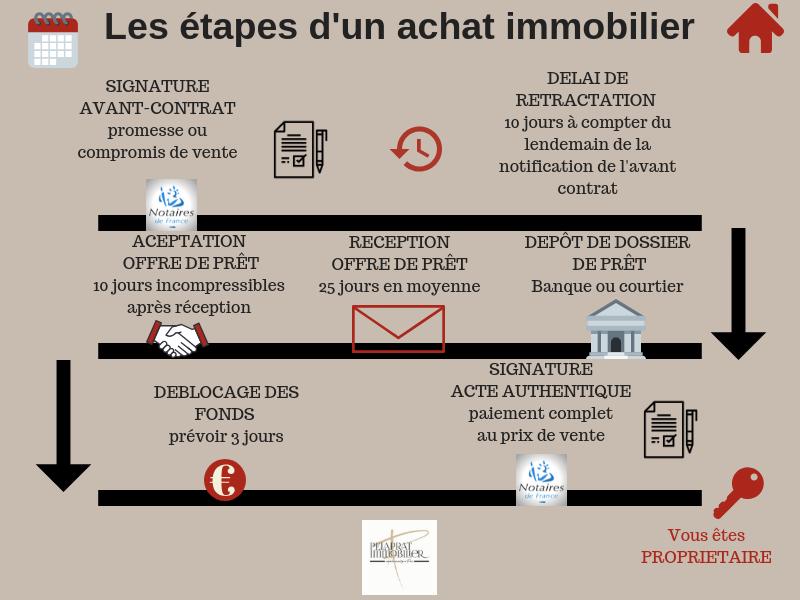 etapes_dun_achat_immobilier
