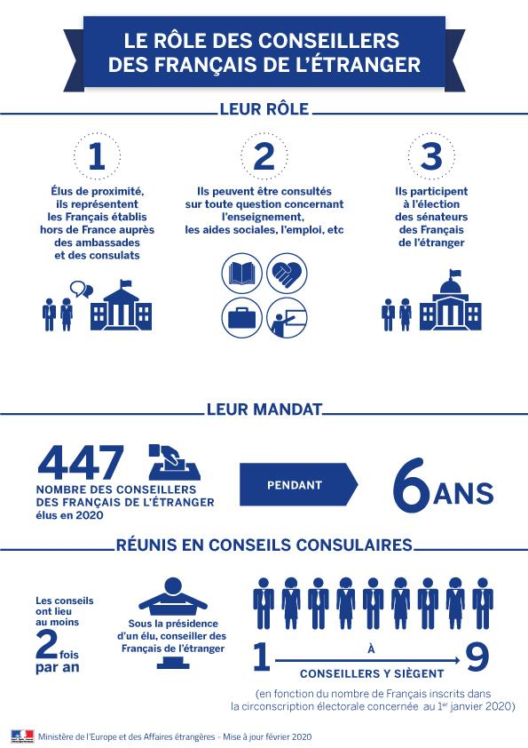 Conseillers-consulaires-chiffres2020