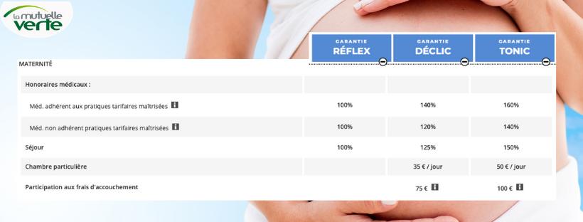 tarif maternité mutuelle verte