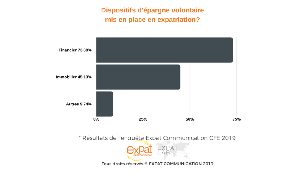 Dispositifs d'épargne volontaire mis en place en expatriation?
