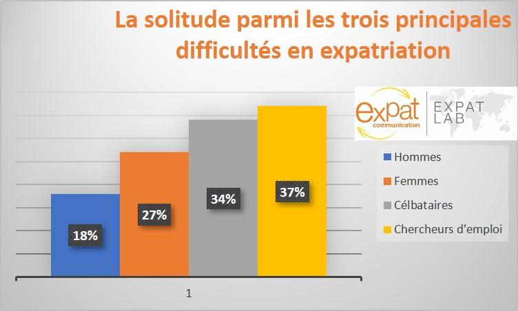 Statistiques sur la solitude en expatriation