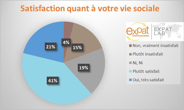 Statistiques de satisfaction des expatriés quant à leur vie sociale