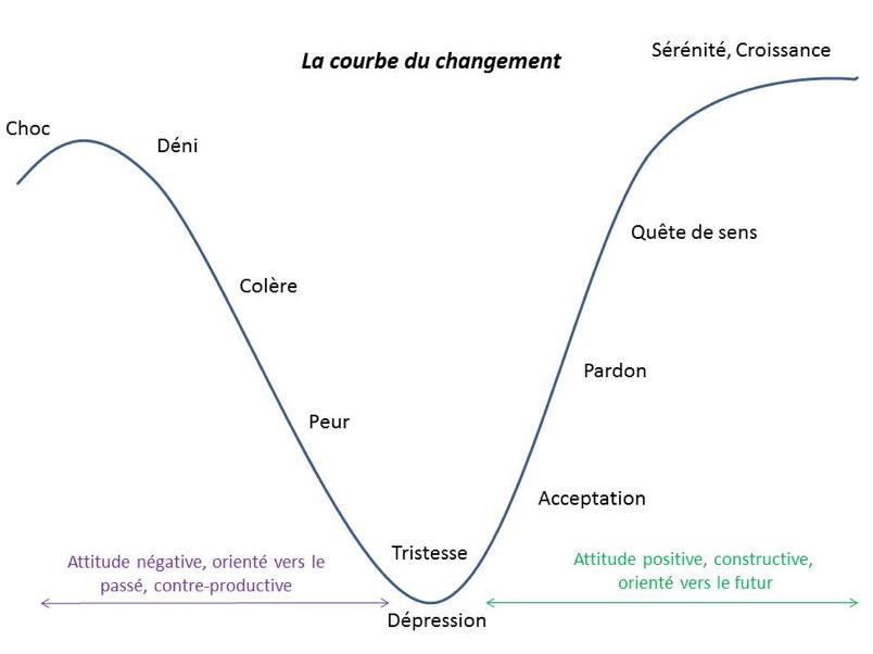 courbe du changement retour expatriation