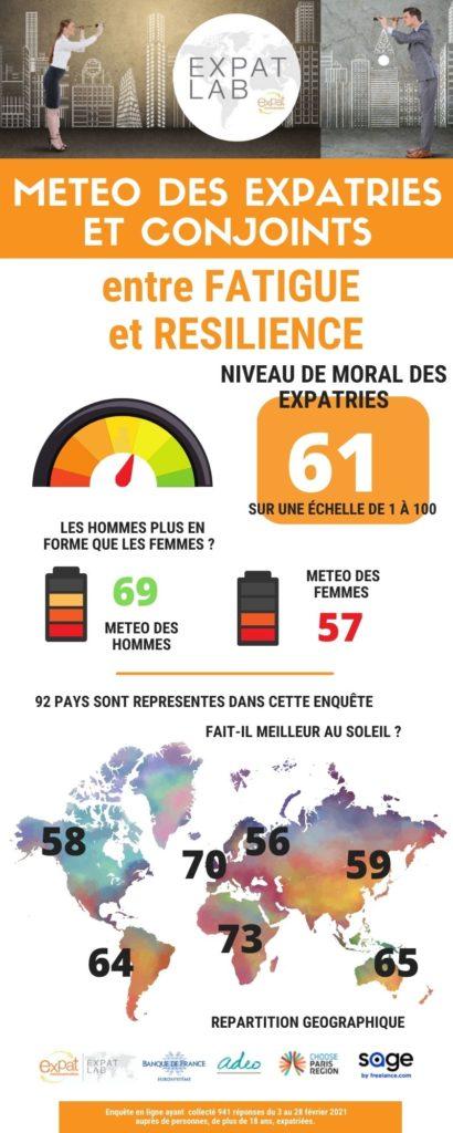 1. Météo des expatriés Infographie