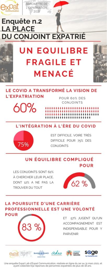 Conjoints Infographie