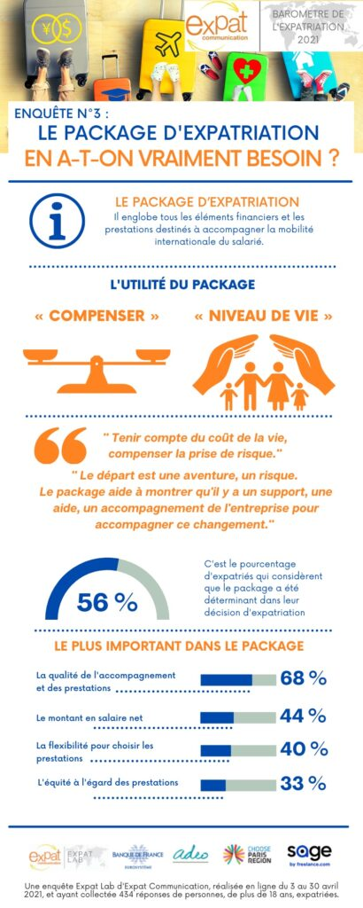 Infographie Le package d'expatriation